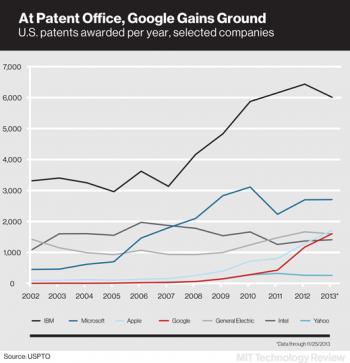 Google patents chart
