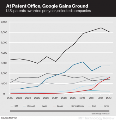 Google patents chart