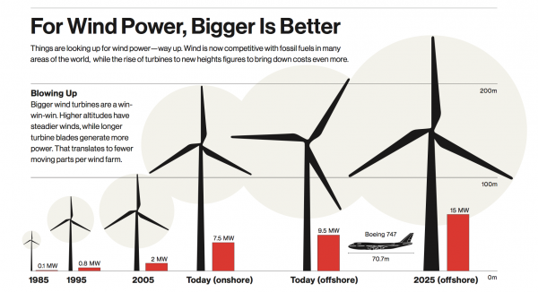 wind energy for the rest of us pdf
