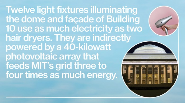 Twelve light fixtures illuminating the dome and façade of Building 10 use as much electricity as two hair dryers. They are indirectly powered by a 40-kilowatt photovoltaic array that feeds MIT's grid three to four times as much energy.