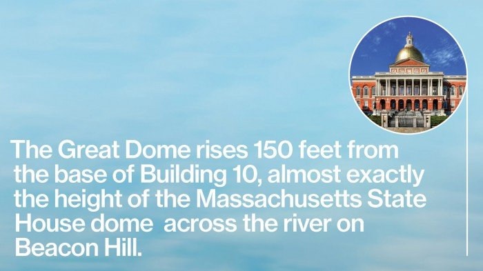 The Great Dome rises 150 feet from the base of Building 10, almost exactly the height of the Massachusetts State House dome  across the river on Beacon Hill.
