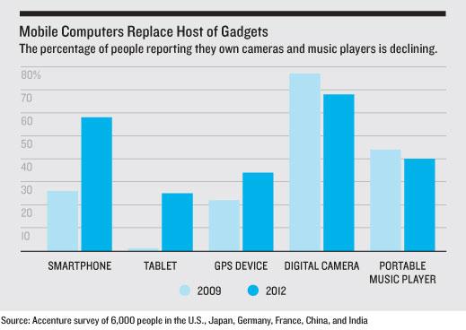 mobile computer use graph