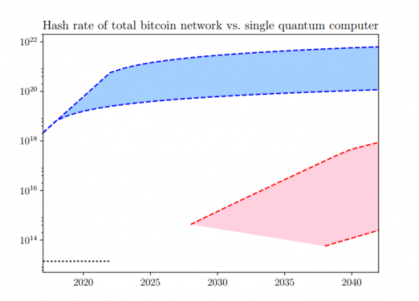Quantum Computers Pose Imminent Threat to Bitcoin Security