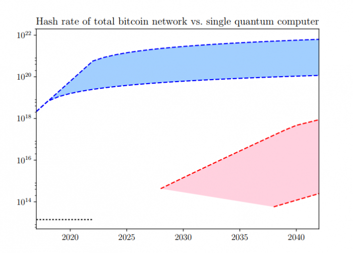 cryptocurrency mining with quantum computer