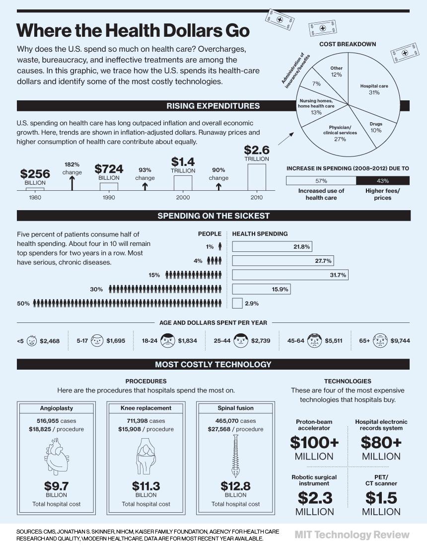 10 Shocking Medical Technology Statistics for 2015