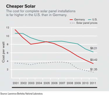 solar panel cost solar system and this month it announced 21 million for the development of plugandplay system solar panels that could reduce installation costs see why solar installations cost more in us than germany mit