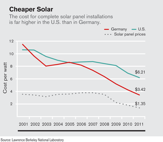 Lovely The Biggest Lever For Reducing Solar Costs Remains Reducing The Number Of Solar  Panels Needed Per Installation, Which In Turn Reduces Labor Costs (see  U201cAlta ...