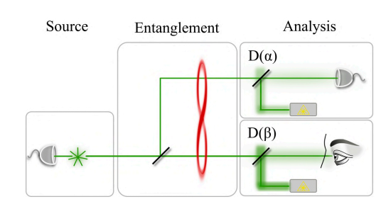 """The Experiment That Will Allow Humans to """"See"""" Quantum Entanglement"""