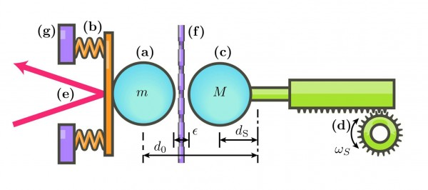 How to Measure the Gravitational Field of a Quantum Object  MIT