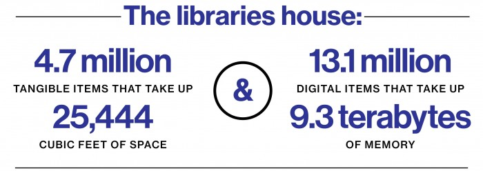 The libraries house stats