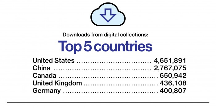 Top 5 countries download stats