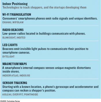 indoor tracking chart