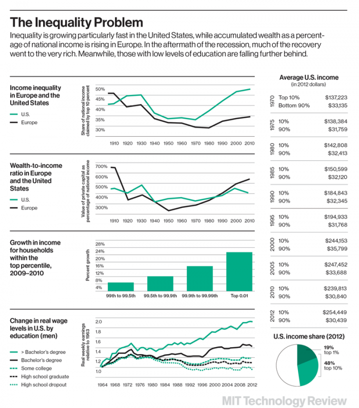 A chart showing growing inequality in the United States