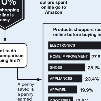 The Shopping Decision Tree