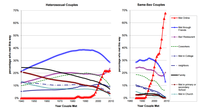 How hookup has changed through history