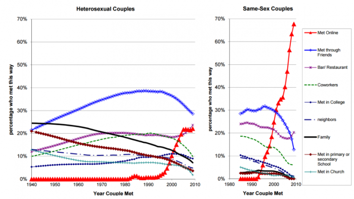 On interracial the rise dating Interracial relationships