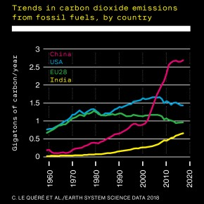 Fever chart showing Trends in carbon dioxide emissions from fossil fuels, by country (China, USA, EU28, India)