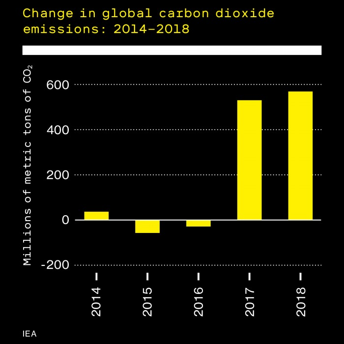 Bar chart showing change in global carbon dioxide 2014-2018