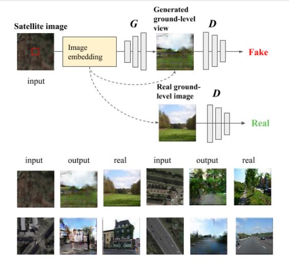 Given a satellite image, machine learning creates the view on the ground