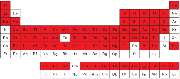 The all american iphone mit technology review an iphone contains most of the elements in the periodic table including ones not mined in the united states urtaz Images