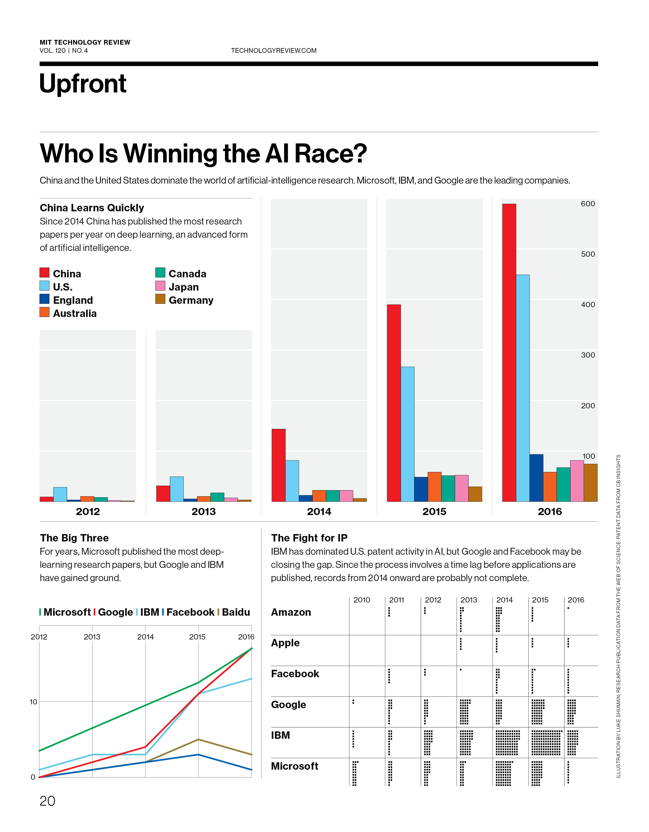Who Is Winning the AI Race MIT Technology Review