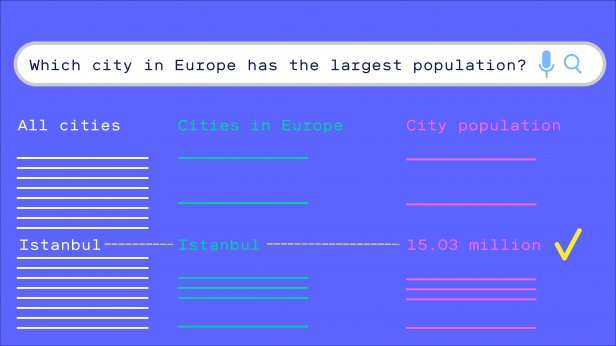 "Illustration of a Google search asking, ""Which city in Europe has the largest population?"" with the narrowed result reading Istanbul"