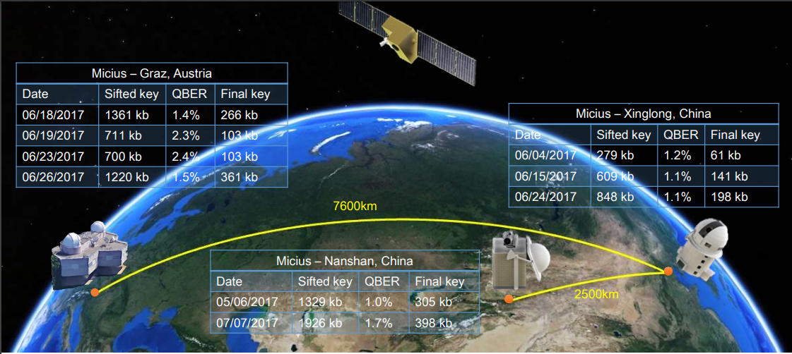 Chinese satellite uses quantum cryptography for secure