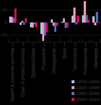 middle class jobs chart