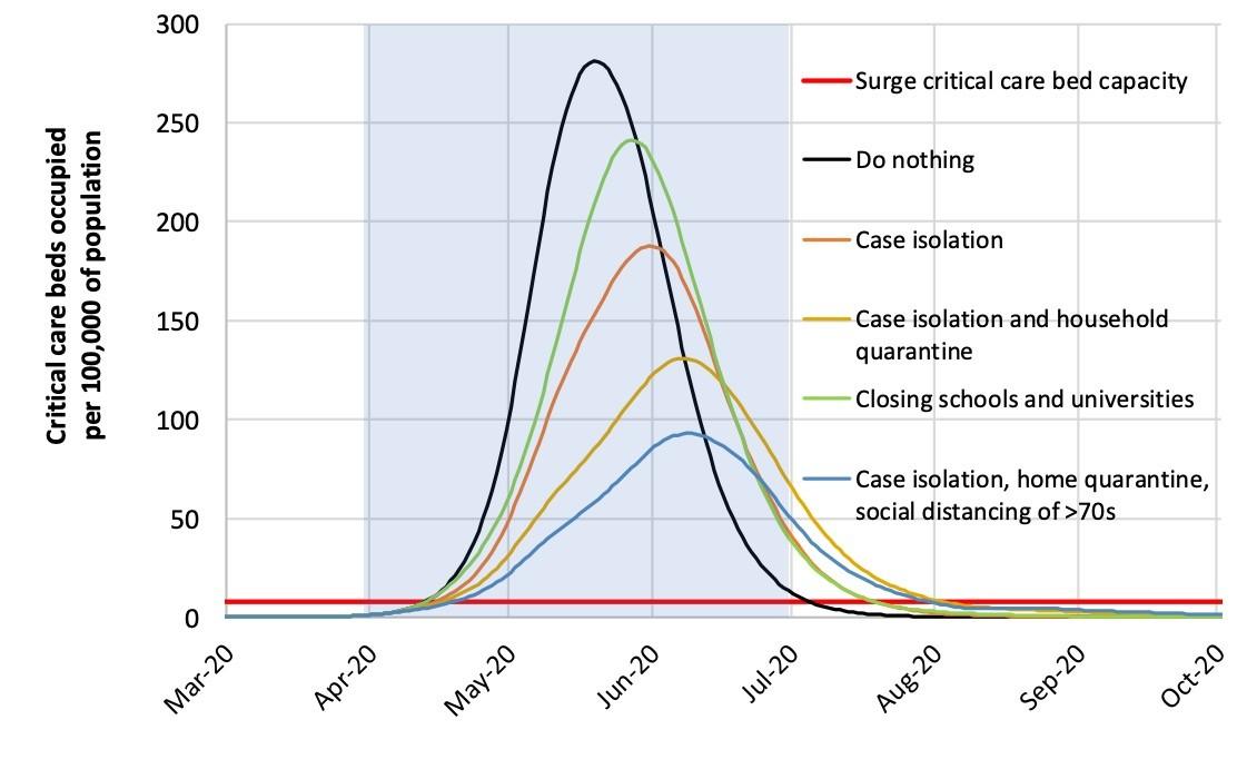 En todos los escenarios sin distanciamiento social generalizado, el número de casos de COVID19 abruma al sistema de salud | Fuente: Imperial College COVID-19 Response Team