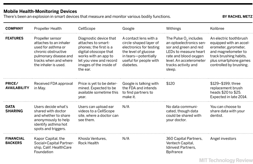 Mobile Health's Growing Pains - MIT Technology Review