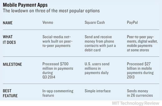 Testing The New Money Transfer Apps Mit Technology Review