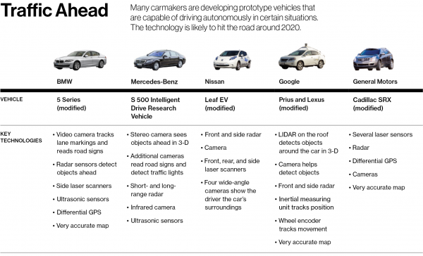 Driverless Cars Are Further Away Than You Think Mit
