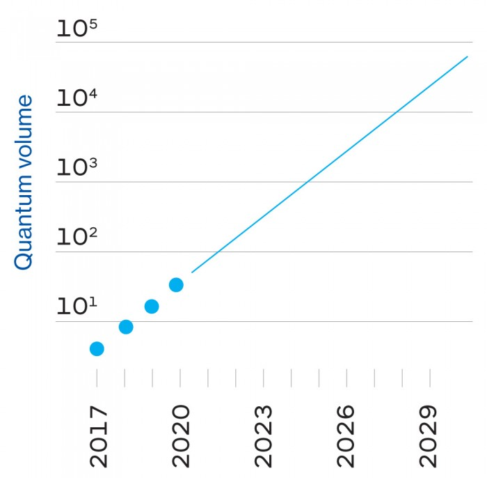 New Moore's law trendline