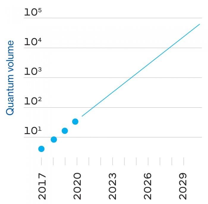 New Moore's law trendline