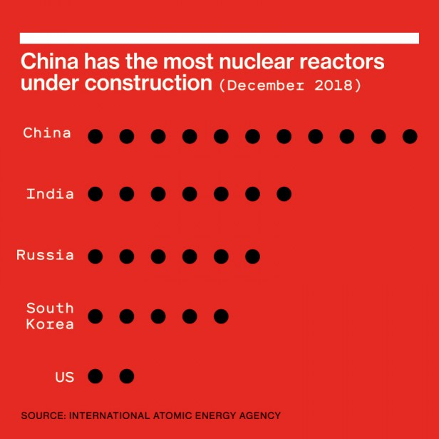 "Bar chart reading ""China has the most nuclear reactors under construction (December 2018)"""