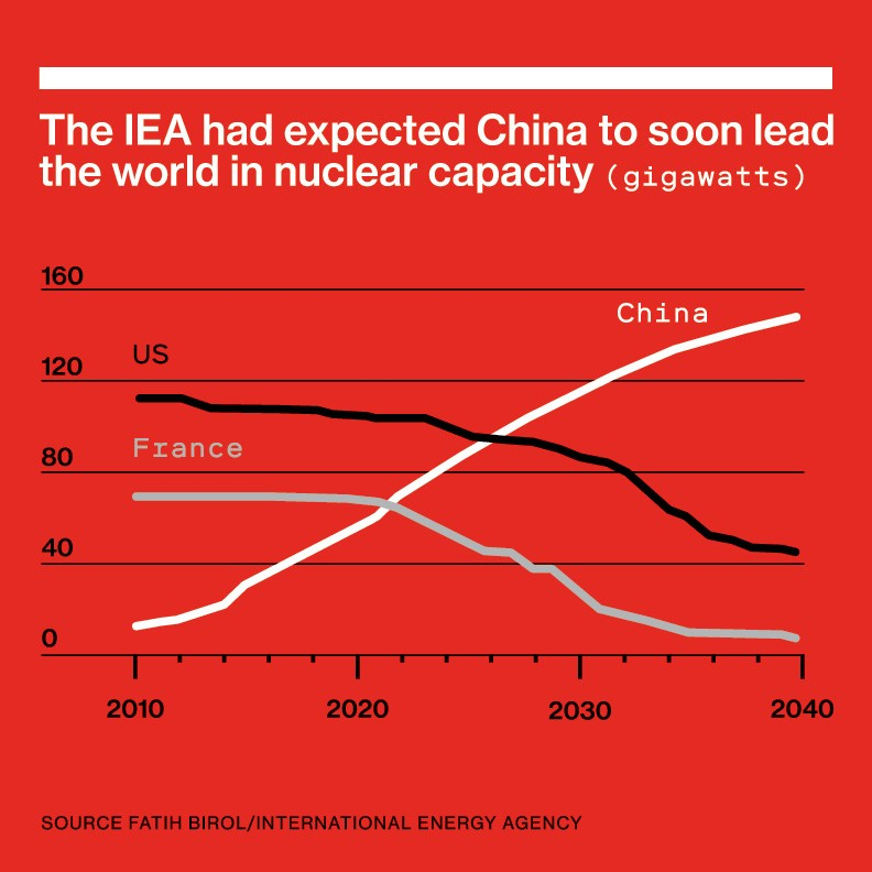 "Line chart reading ""The IEA had expected China to soon lead the world in nuclear capacity (gigawatts) Gigawatts"""