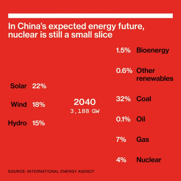 "Doughnut chart reading ""In China's expected energy future, nuclear is still a small slice""; 	Solar 	22%  	Wind	18%  	Hydro	15%; 1.5% 	Bioenergy 0.6% 	Other  	renewables 32%	Coal 0.1%	Oil 7%	Gas  4%	Nuclear"