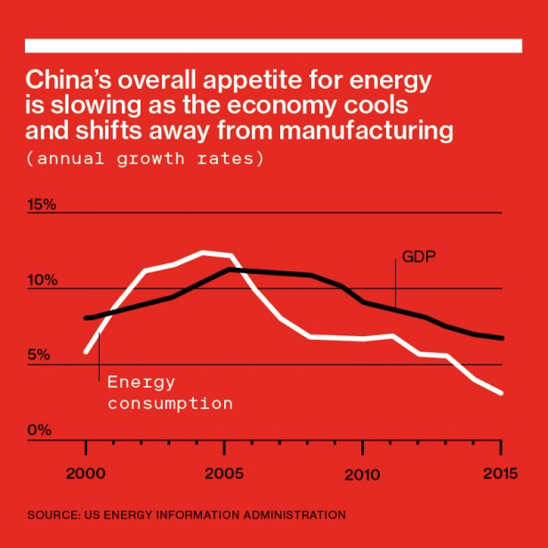 "Line graph reading ""China's overall appetite for energy  is slowing as the economy cools  and shifts away from manufacturing (annual growth rates)"""
