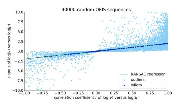 This algorithm can tell which number sequences a human ...