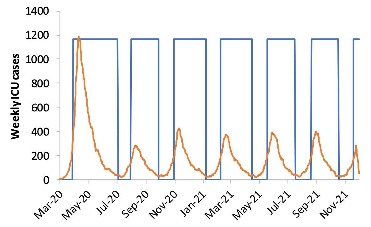 Periodos periódicos de distanciamiento social mantendrían la pandemia bajo control | Fuente: Imperial College COVID-19 Response Team