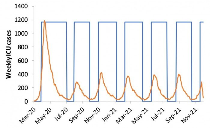 A graph of weekly ICU cases over time.
