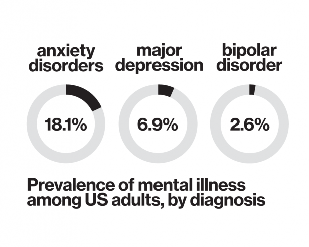 Pie charts with prevalence of mental illness among US adults, by diagnosis. Anxiety disorders 18.1%, Major depression 6.9%, Bipolar disorder 2.6%.