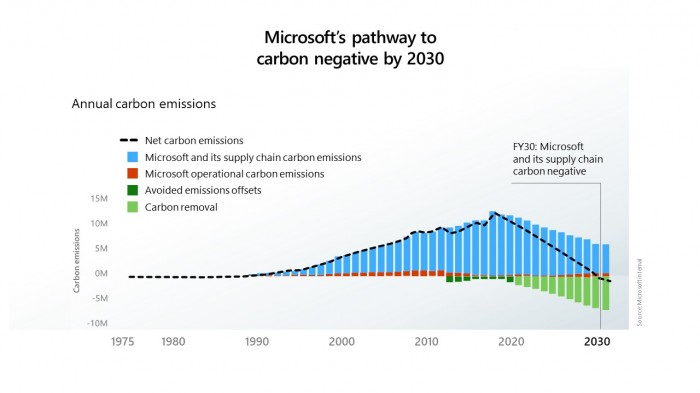 Microsoft's pathway to carbon negative by 2030.