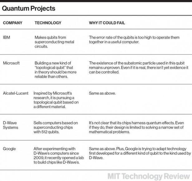 Microsoft's Quantum Mechanics - MIT Technology Review