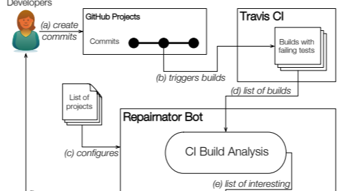 A bot disguised as a human software developer fixes bugs - MIT Technology Review