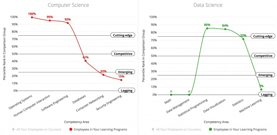 Screengrab of a Coursera company-interface dashboard showing graphs of Data Science and Computer Science competencies.