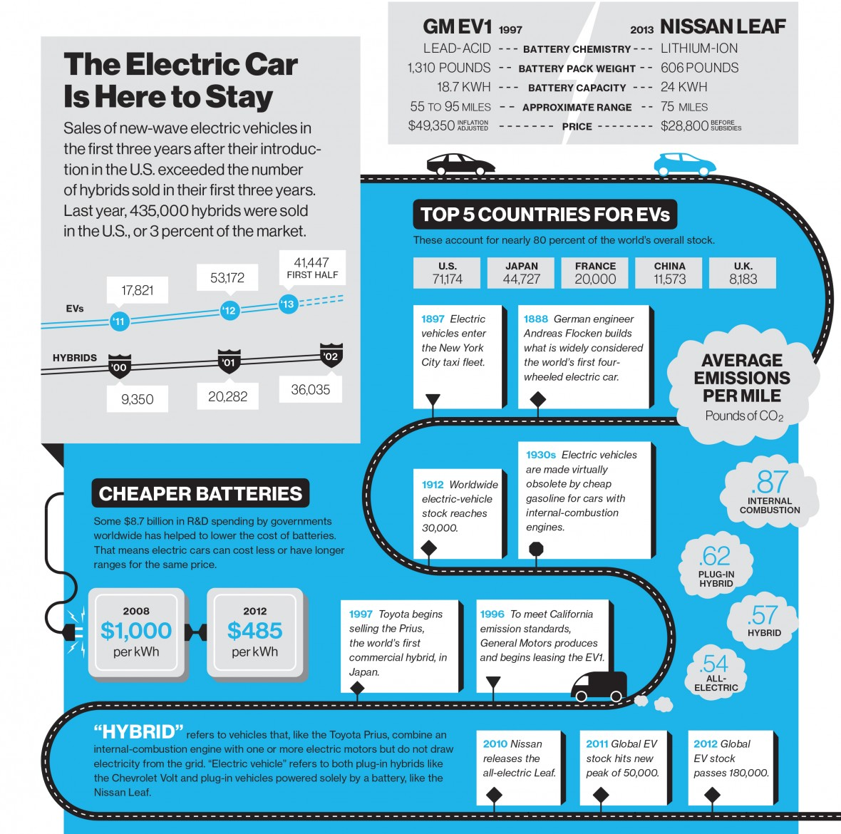 The Electric Car Is Here to Stay