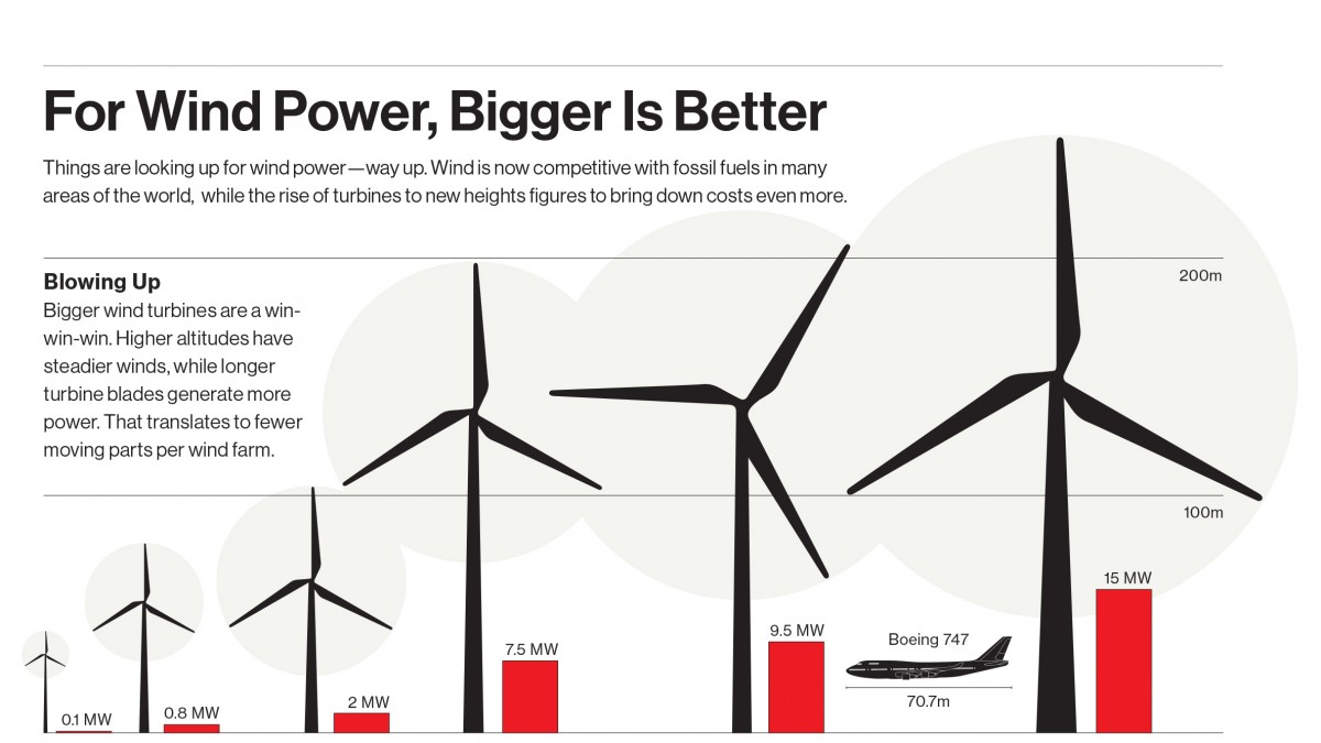 For Wind Power, Bigger Is Better - MIT Technology Review