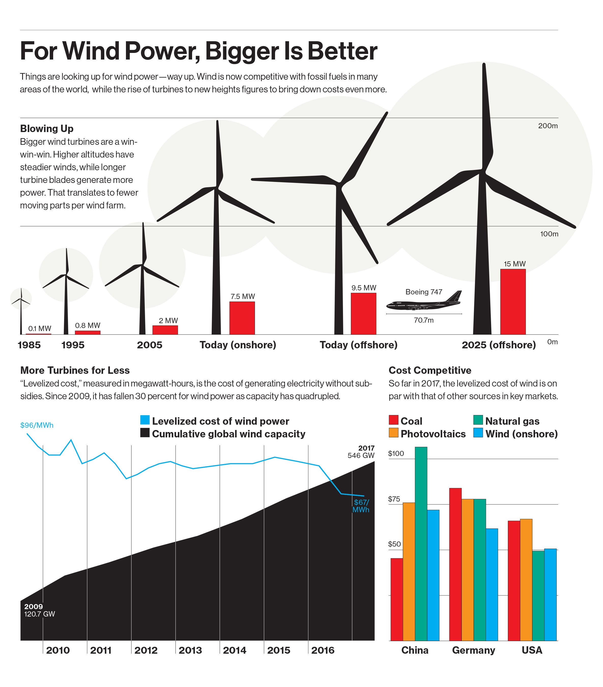 For Wind Power Bigger Is Better MIT Technology Review