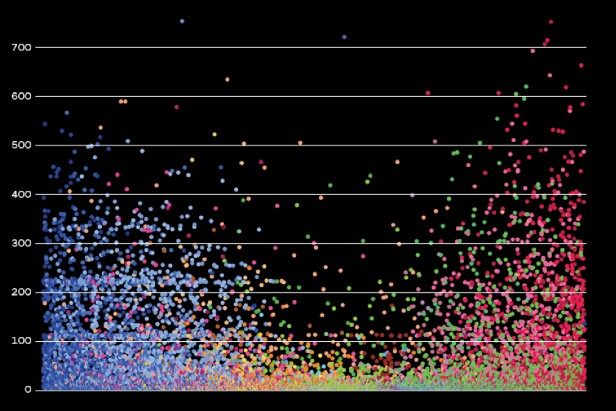Image of colorful scatterplot